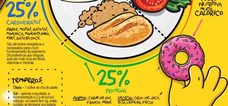6 Segredos para Montar um Prato Nutritivo e Saudável