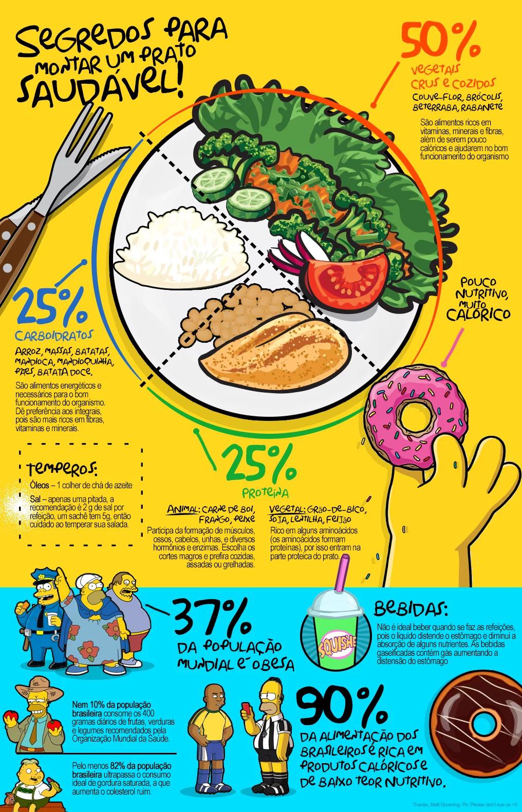 Os 12 Segredos para Montar um Prato Nutritivo e Saudável
